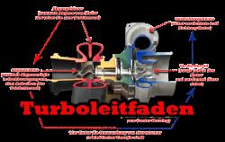 turboleitfaden-faq-deu