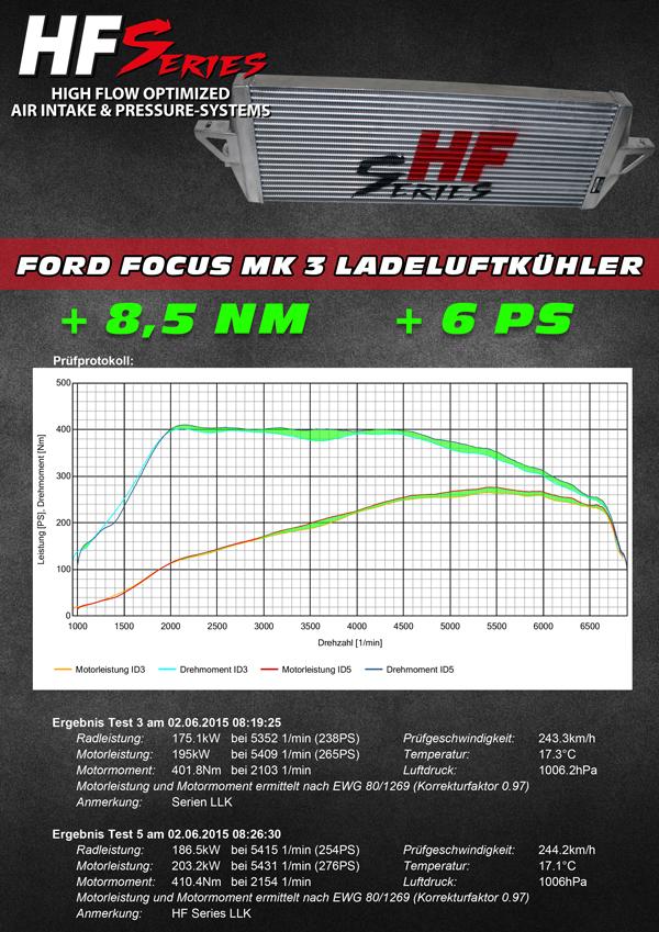 hg motorsport onlineshop hf series ladeluftkuehler fuer