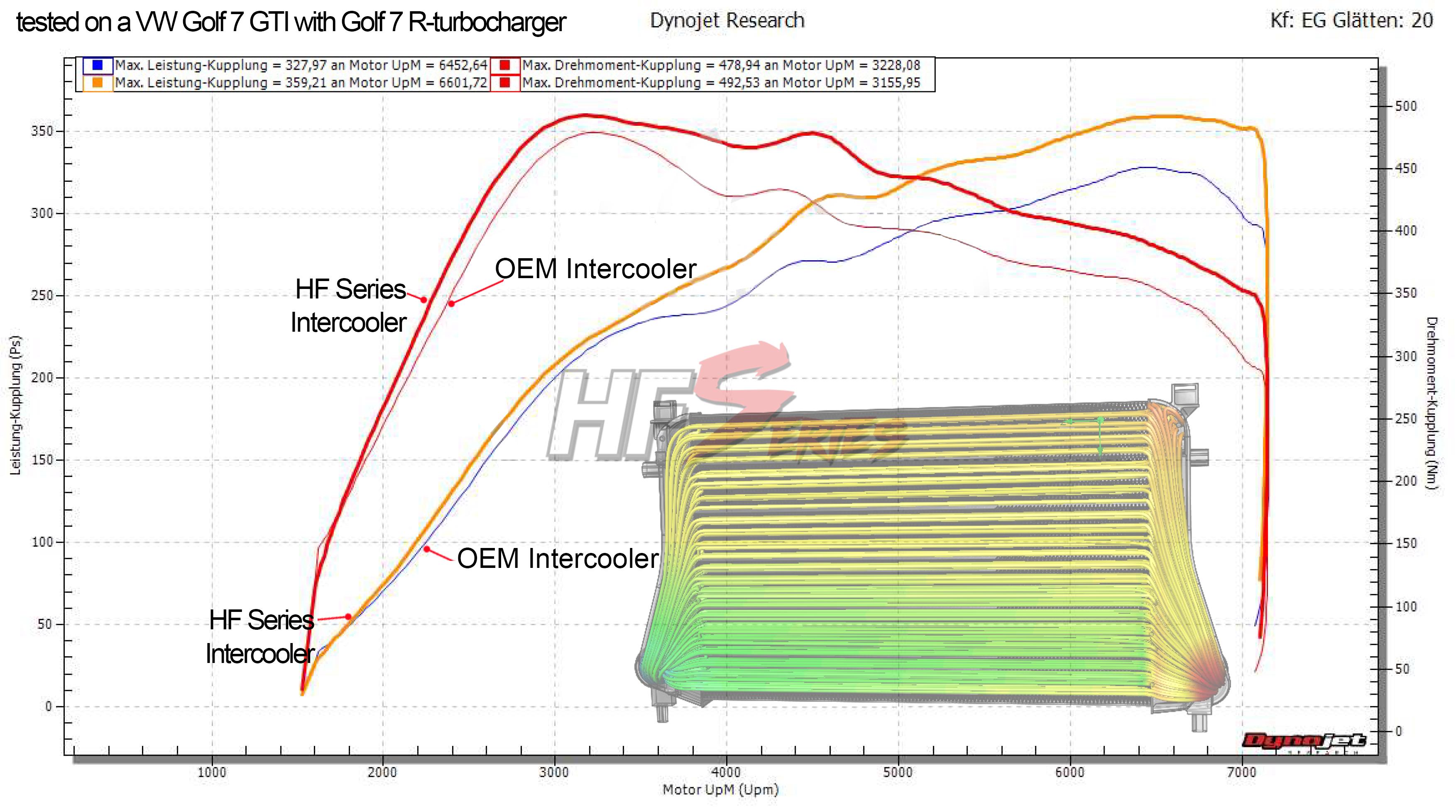 HF-Series LLK für Euro 6