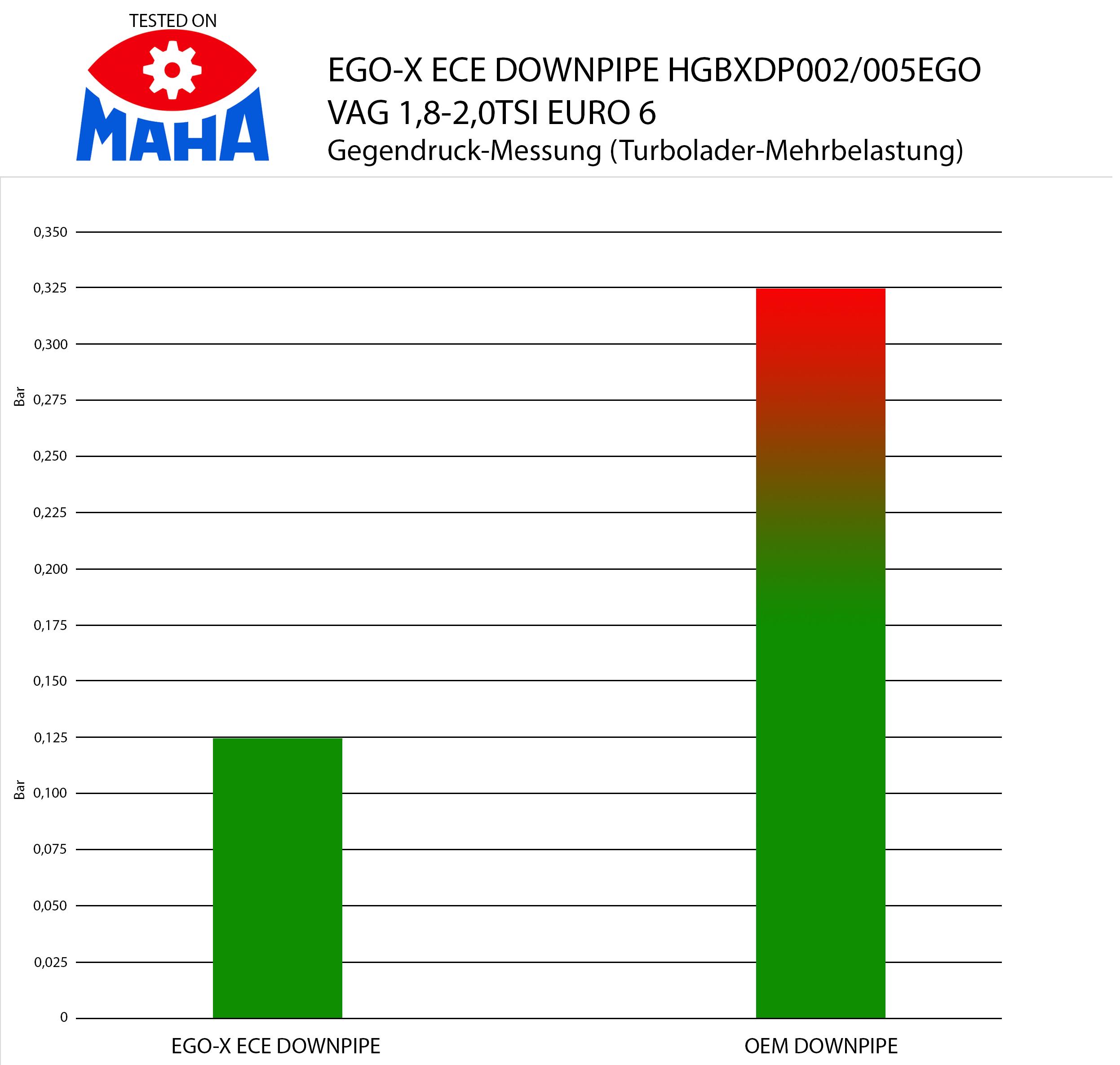 Gegendruck-Messung Bull-X EGO-Downpipe