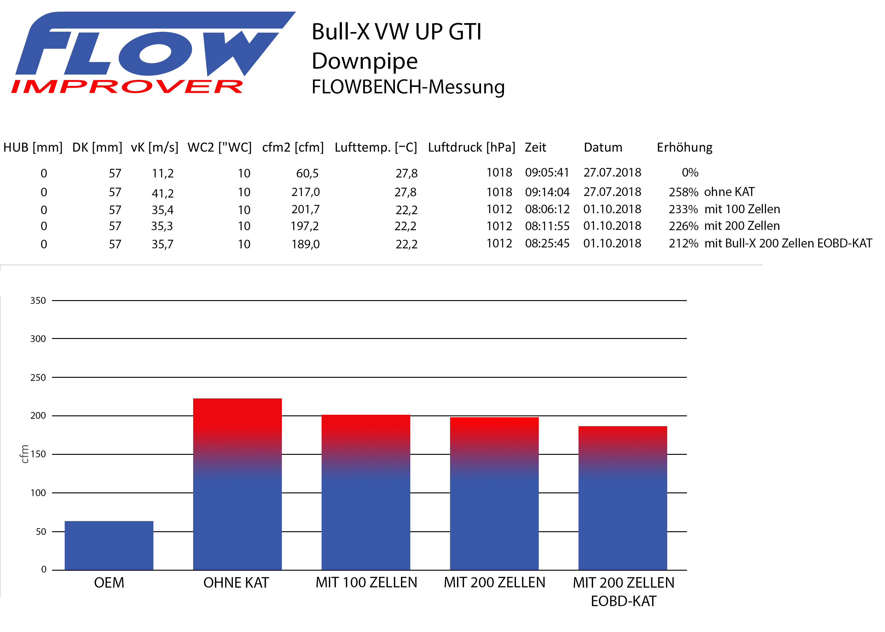 Flowbenchmessung VW UP GTI Downpipe Bull-X